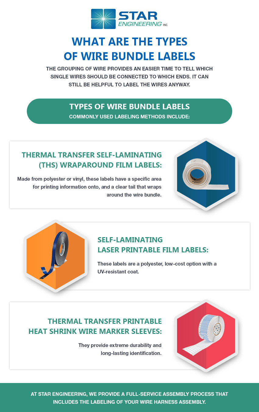 Wire Bundle Label Types